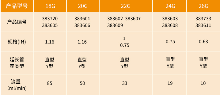 防堵管密闭式留置针规格参数